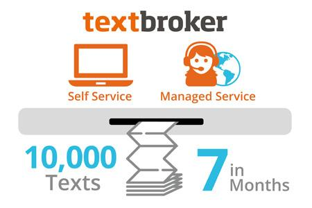 10.000 texts in 7 months