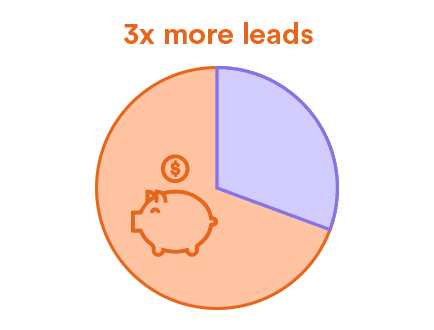 3x meer leads dankzij content marketing